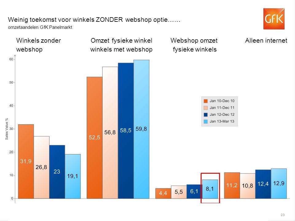 © GfK 2013 | | mei 2013 23 Weinig toekomst voor winkels ZONDER webshop optie…… omzetaandelen GfK Panelmarkt Winkels zonder Omzet fysieke winkel Websho