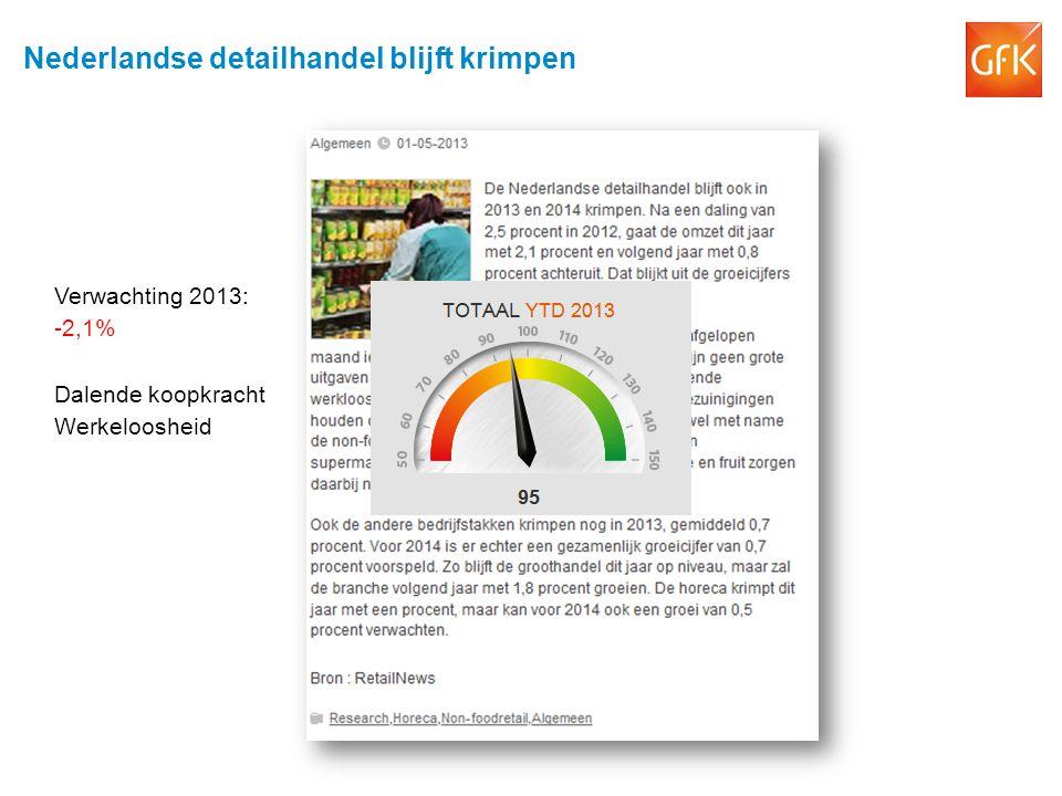 Nederlandse detailhandel blijft krimpen Verwachting 2013: -2,1% Dalende koopkracht Werkeloosheid