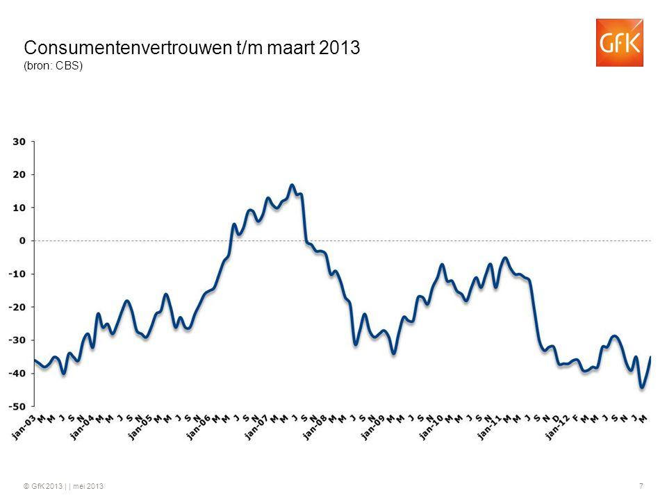 © GfK 2013 | | mei 2013 7 Consumentenvertrouwen t/m maart 2013 (bron: CBS)