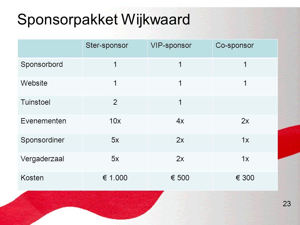 23 Sponsorpakket Wijkwaard Ster-sponsorVIP-sponsorCo-sponsor Sponsorbord111 Website111 Tuinstoel21 Evenementen10x4x2x Sponsordiner5x2x1x Vergaderzaal5