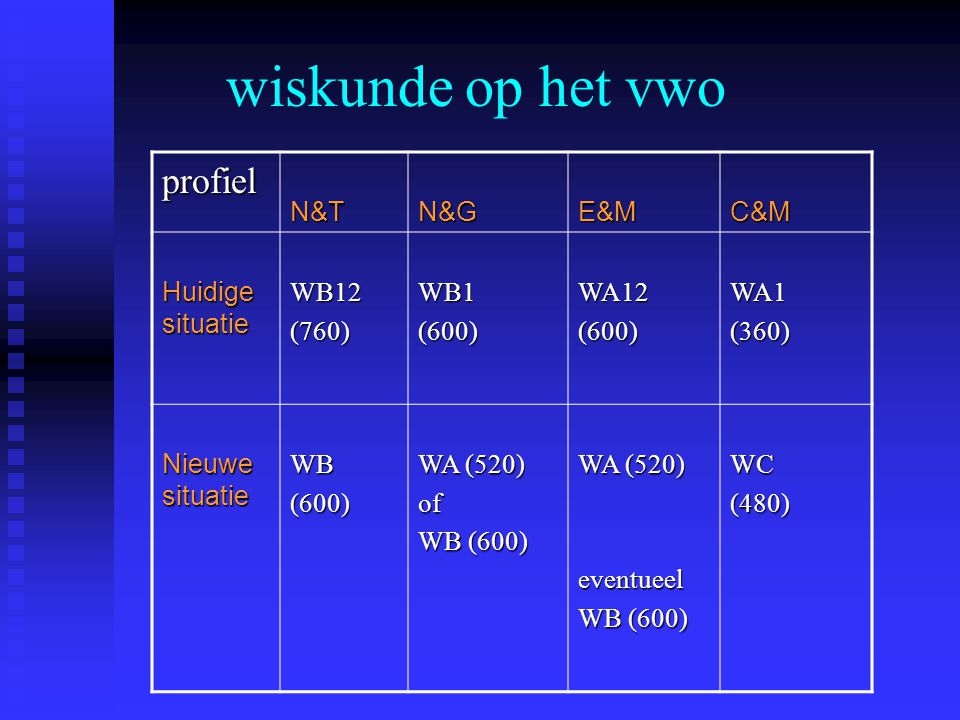 wiskunde op het vwo profielN&TN&GE&MC&M Huidige situatie WB12(760)WB1(600)WA12(600)WA1(360) Nieuwe situatie WB(600) WA (520) of WB (600) WA (520) eventueel WB (600) WC(480)