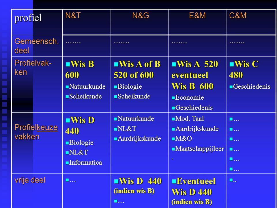 profielN&T N&G N&GE&MC&M Gemeensch.deel …….…….…….…….