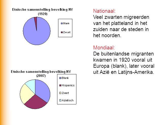 Nationaal: Veel zwarten migreerden van het platteland in het zuiden naar de steden in het noorden. Mondiaal: De buitenlandse migranten kwamen in 1920