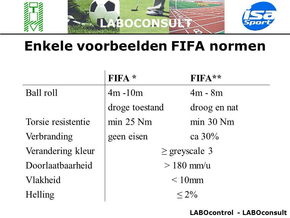 LABOCONSULT Enkele voorbeelden FIFA normen FIFA *FIFA** Ball roll4m -10m4m - 8m droge toestanddroog en nat Torsie resistentiemin 25 Nmmin 30 Nm Verbra
