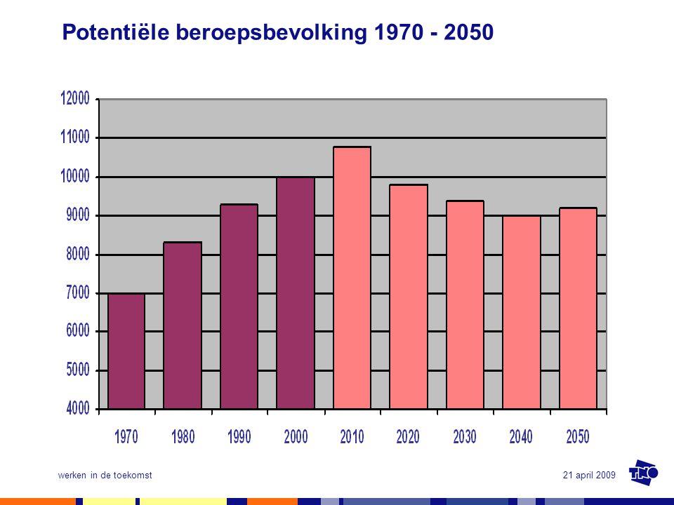 21 april 2009werken in de toekomst Potentiële beroepsbevolking 1970 - 2050