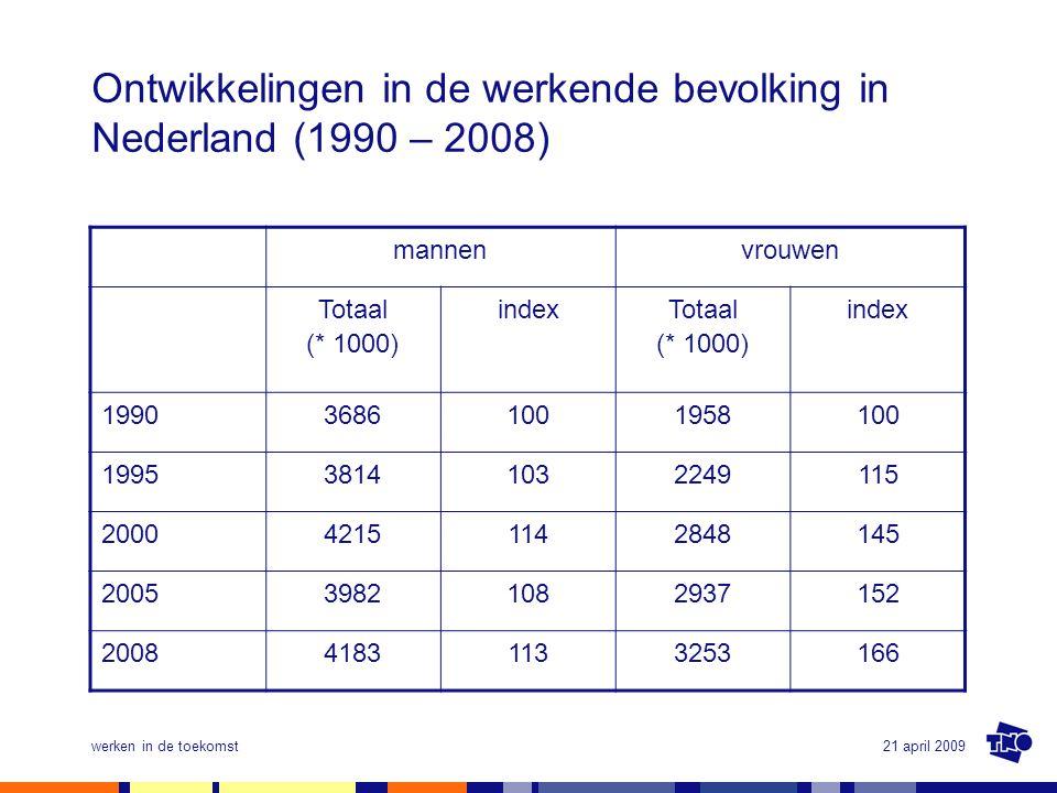 21 april 2009werken in de toekomst Ontwikkelingen in de werkende bevolking in Nederland (1990 – 2008) mannenvrouwen Totaal (* 1000) index Totaal (* 10