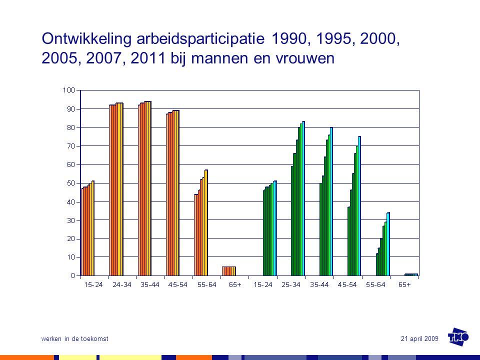 21 april 2009werken in de toekomst Ontwikkeling arbeidsparticipatie 1990, 1995, 2000, 2005, 2007, 2011 bij mannen en vrouwen