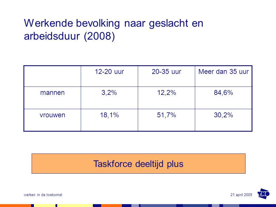 21 april 2009werken in de toekomst Werkende bevolking naar geslacht en arbeidsduur (2008) 12-20 uur20-35 uurMeer dan 35 uur mannen3,2%12,2%84,6% vrouw
