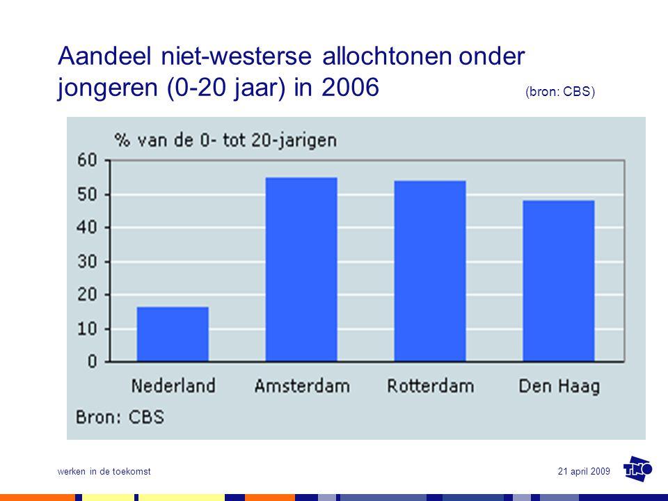 21 april 2009werken in de toekomst Aandeel niet-westerse allochtonenonder jongeren (0-20 jaar) in 2006 (bron: CBS)