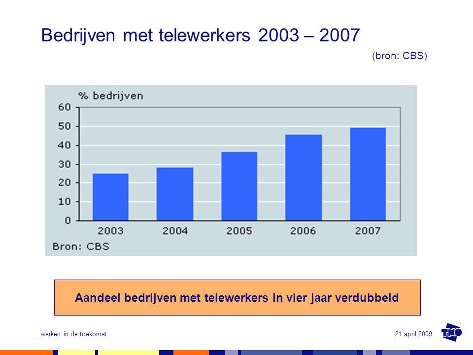 21 april 2009werken in de toekomst Bedrijven met telewerkers 2003 – 2007 (bron: CBS) Aandeel bedrijven met telewerkers in vier jaar verdubbeld