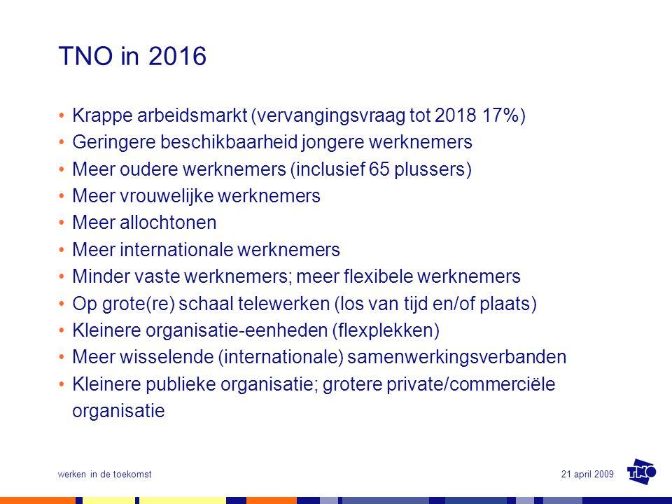 21 april 2009werken in de toekomst TNO in 2016 •Krappe arbeidsmarkt (vervangingsvraag tot 2018 17%) •Geringere beschikbaarheid jongere werknemers •Mee
