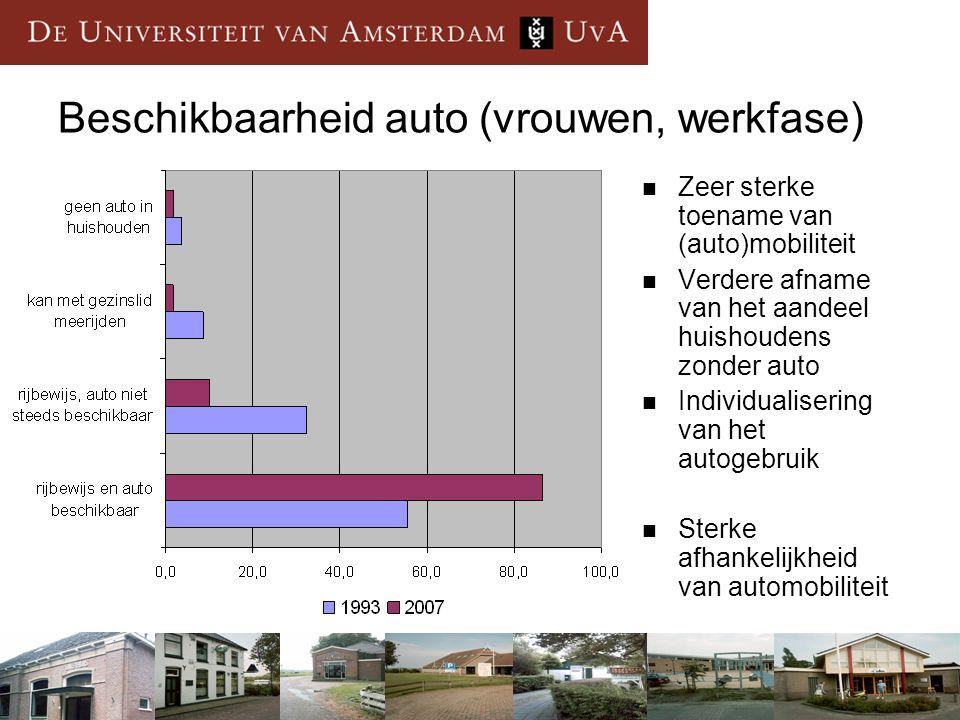 Civil Society en Leefbaarheid - Grou - 27 juni 2007 Beschikbaarheid auto (vrouwen, werkfase)  Zeer sterke toename van (auto)mobiliteit  Verdere afname van het aandeel huishoudens zonder auto  Individualisering van het autogebruik  Sterke afhankelijkheid van automobiliteit