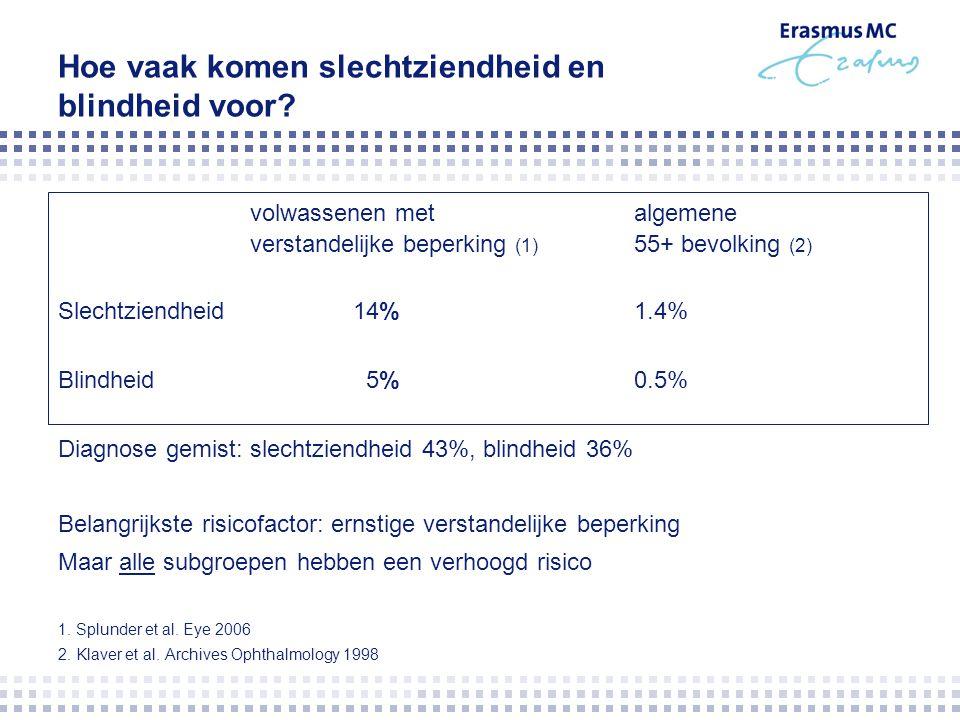 Hoe vaak komen slechtziendheid en blindheid voor? volwassenen metalgemene verstandelijke beperking (1) 55+ bevolking (2) Slechtziendheid 14% 1.4% Blin