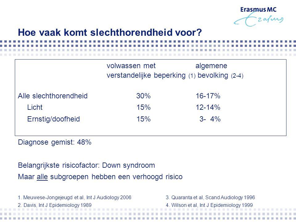 Hoe vaak komt slechthorendheid voor? volwassen metalgemene verstandelijke beperking (1) bevolking (2-4) Alle slechthorendheid30%16-17% Licht 15%12-14%