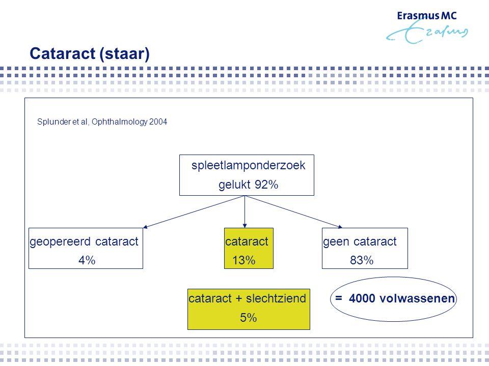 Cataract (staar) spleetlamponderzoek gelukt 92% geopereerd cataractcataractgeen cataract 4% 13% 83% cataract + slechtziend = 4000 volwassenen 5% Splun