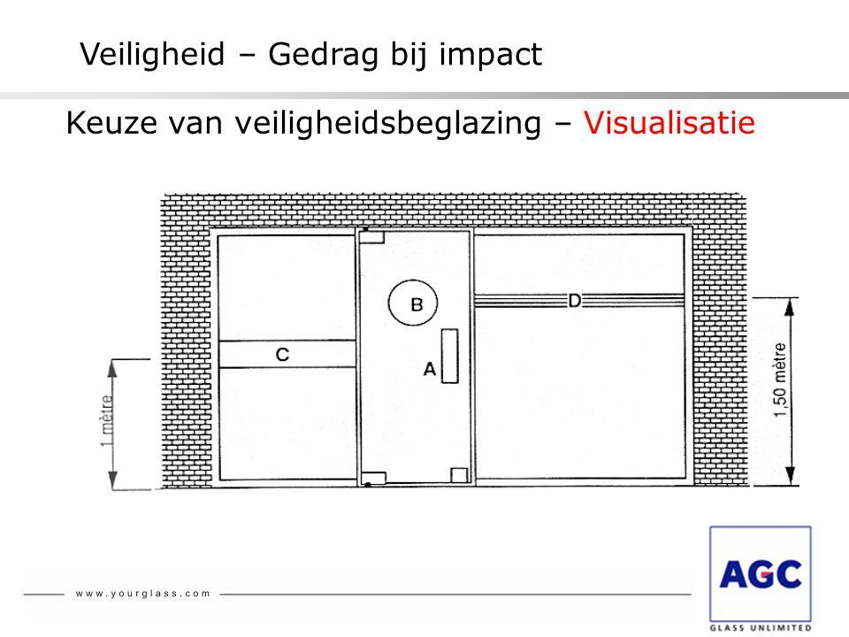 NBN S 23-002 Veiligheid – Gedrag bij impact Keuze van veiligheidsbeglazing – Visualisatie