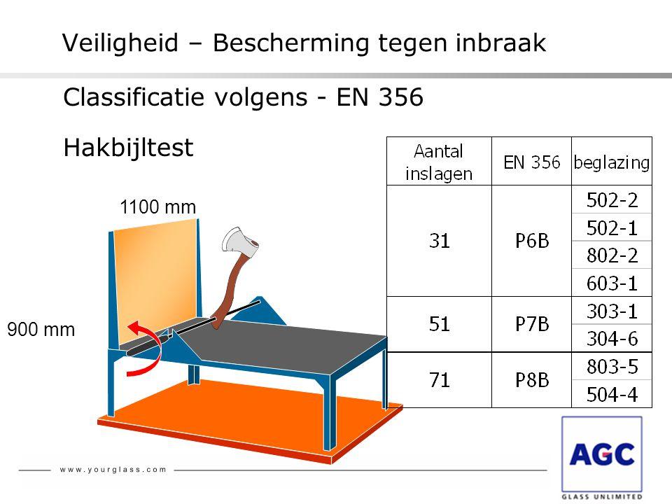 900 mm 1100 mm Veiligheid – Bescherming tegen inbraak Hakbijltest Classificatie volgens - EN 356