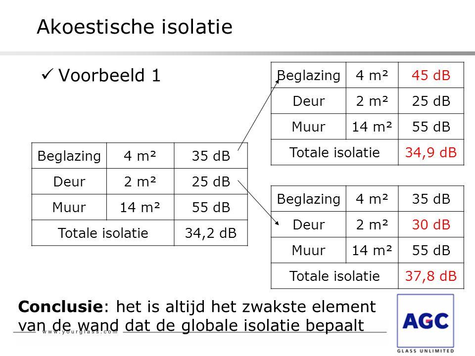 Akoestische isolatie  Voorbeeld 1 Beglazing4 m²45 dB Deur2 m²25 dB Muur14 m²55 dB Totale isolatie34,9 dB Beglazing4 m²35 dB Deur2 m²25 dB Muur14 m²55