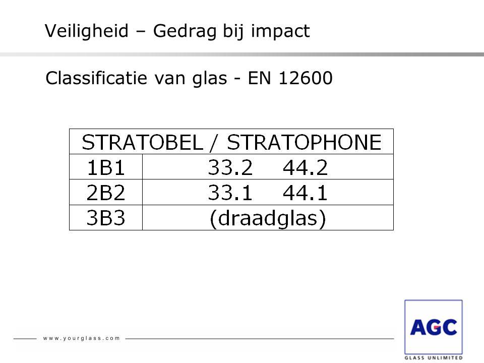 Veiligheid – Gedrag bij impact Classificatie van glas - EN 12600