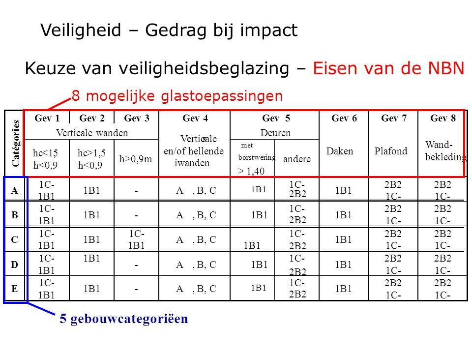 Veiligheid – Gedrag bij impact Gev 1 Gev 2 Gev 3 Gev 4 Gev 5 Gev 6 Gev 7 Gev 8 Verticale wanden Deuren Catégories hc <1,5 h<0,9 hc >1,5 h<0,9 h>0,9m V