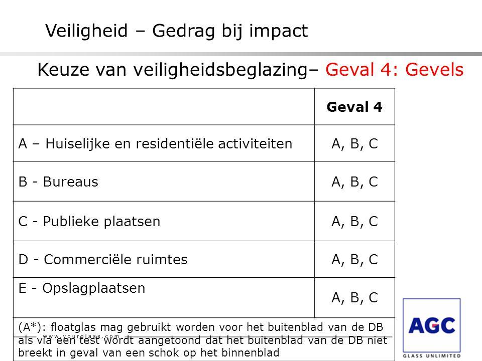 Veiligheid – Gedrag bij impact Geval 4 A – Huiselijke en residentiële activiteitenA, B, C B - BureausA, B, C C - Publieke plaatsenA, B, C D - Commerci