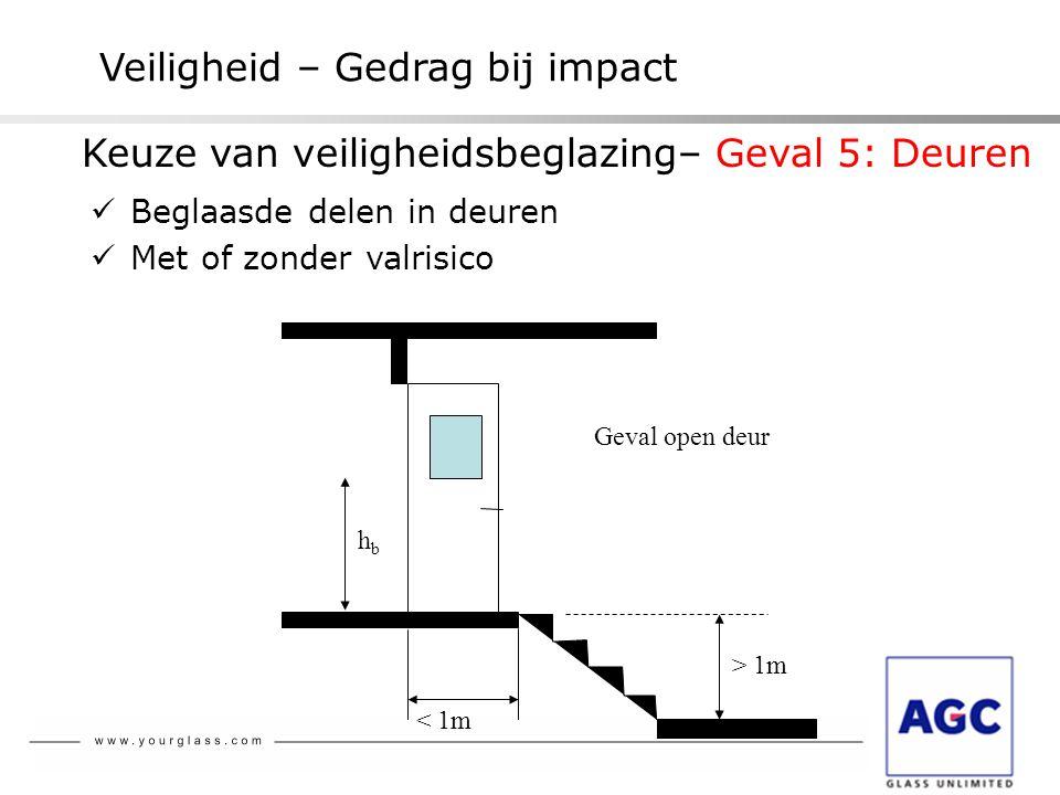 Veiligheid – Gedrag bij impact  Beglaasde delen in deuren  Met of zonder valrisico > 1m < 1m Geval open deur hbhb Keuze van veiligheidsbeglazing– Ge