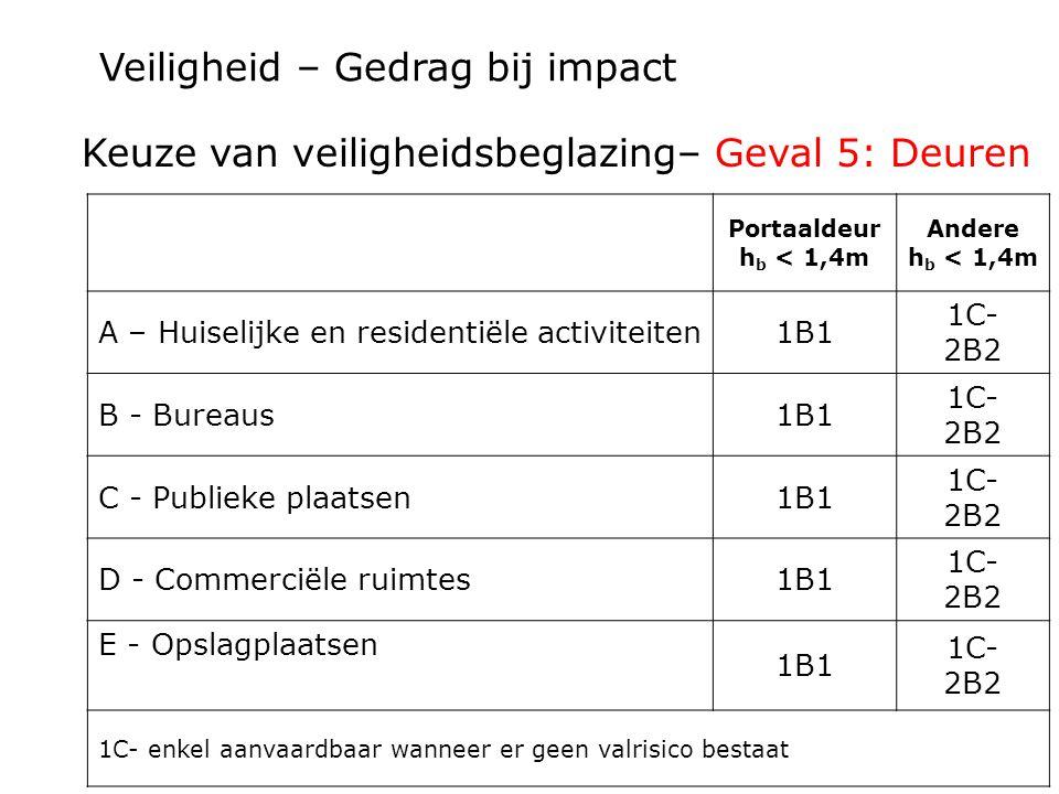 Veiligheid – Gedrag bij impact Portaaldeur h b < 1,4m Andere h b < 1,4m A – Huiselijke en residentiële activiteiten1B1 1C- 2B2 B - Bureaus1B1 1C- 2B2
