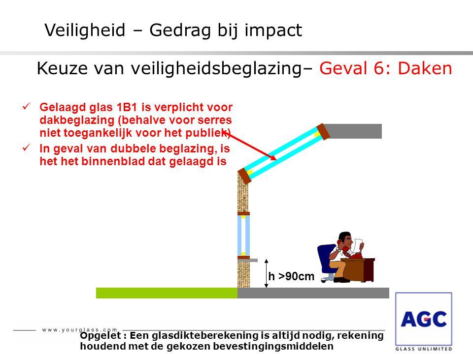 Veiligheid – Gedrag bij impact h >90cm  Gelaagd glas 1B1 is verplicht voor dakbeglazing (behalve voor serres niet toegankelijk voor het publiek)  In