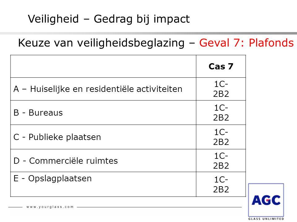 Veiligheid – Gedrag bij impact Cas 7 A – Huiselijke en residentiële activiteiten 1C- 2B2 B - Bureaus 1C- 2B2 C - Publieke plaatsen 1C- 2B2 D - Commerc