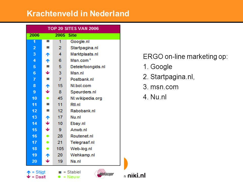 Stichting LNP Krachtenveld in Nederland ERGO on-line marketing op: 1.