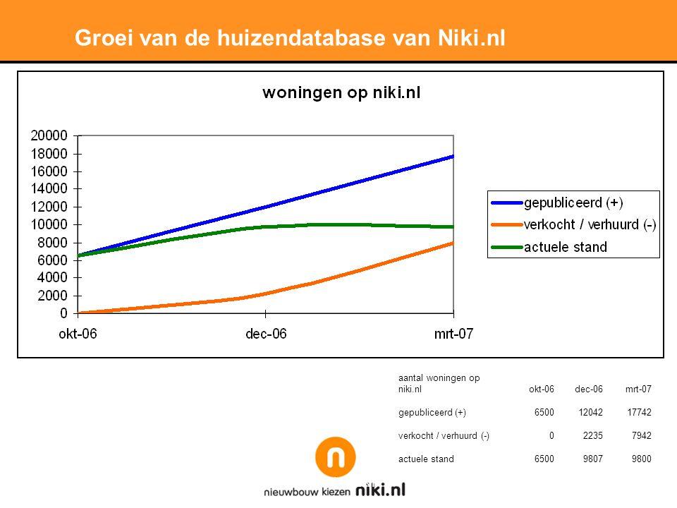 Groei van de huizendatabase van Niki.nl aantal woningen op niki.nlokt-06dec-06mrt-07 gepubliceerd (+)65001204217742 verkocht / verhuurd (-)022357942 actuele stand650098079800
