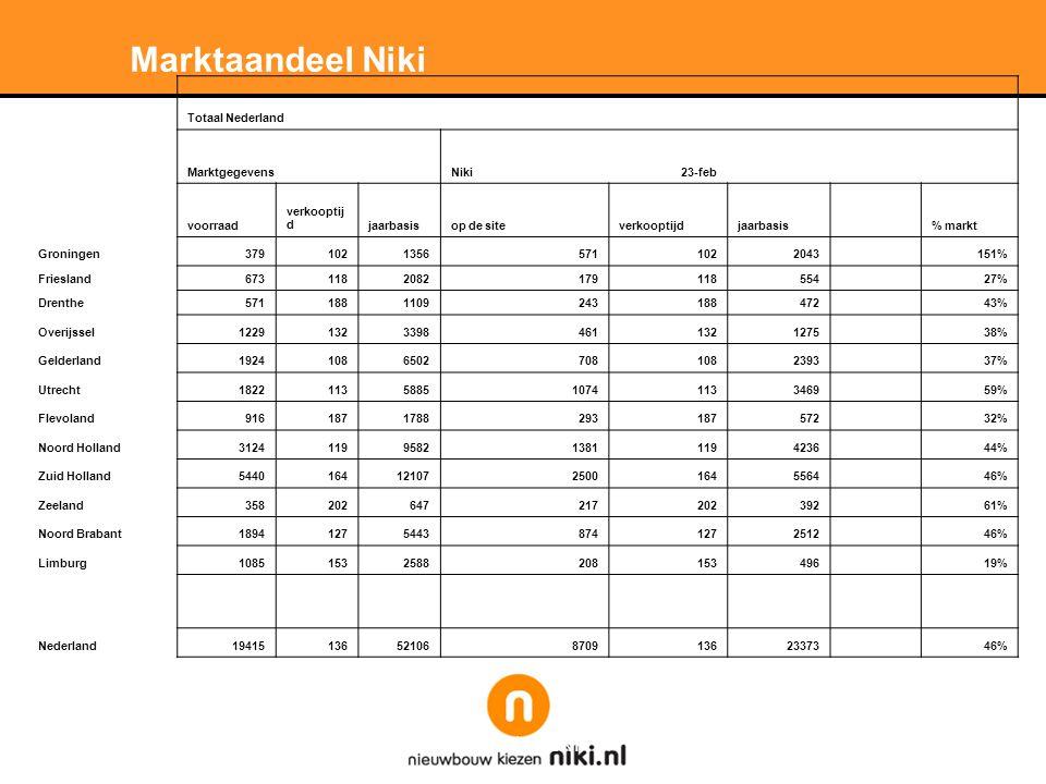 Stichting LNP Marktaandeel Niki Totaal Nederland Marktgegevens Niki23-feb voorraad verkooptij djaarbasisop de siteverkooptijdjaarbasis % markt Groningen37910213565711022043 151% Friesland6731182082179118554 27% Drenthe5711881109243188472 43% Overijssel122913233984611321275 38% Gelderland192410865027081082393 37% Utrecht1822113588510741133469 59% Flevoland9161871788293187572 32% Noord Holland3124119958213811194236 44% Zuid Holland54401641210725001645564 46% Zeeland358202647217202392 61% Noord Brabant189412754438741272512 46% Limburg10851532588208153496 19% Nederland1941513652106870913623373 46%