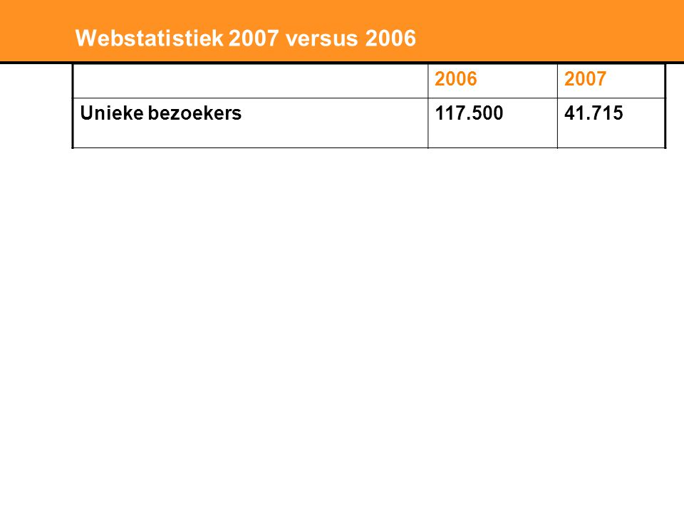 Wat onderscheidt niki.nl .• Presentatie op woningniveau i.p.v.