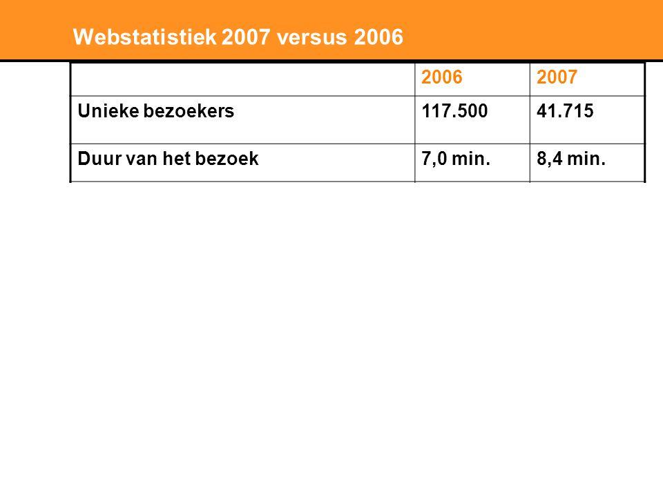 Stichting LNP Webstatistiek 2007 versus 2006 20062007 Unieke bezoekers117.50041.715 Duur van het bezoek7,0 min.8,4 min.