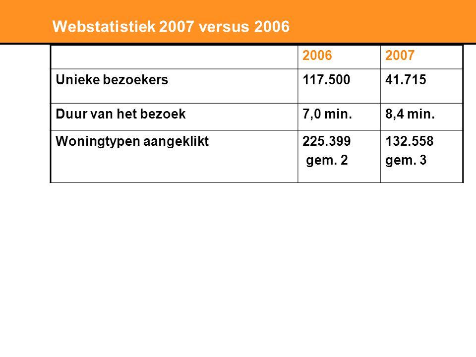 Stichting LNP Krachtenveld in Nederland ERGO on-line marketing op: 1.
