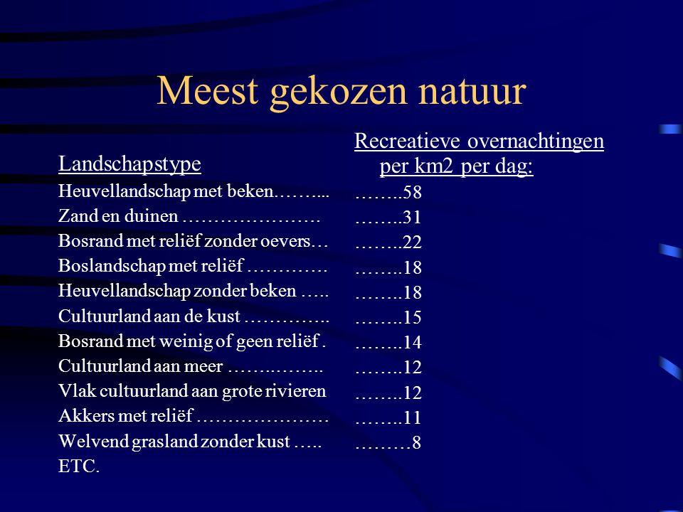 Nog meer omgevingsindicatoren volgens Van den Berg •Geluidsbelasting •Opgaande begroeiing •Afwisseling in begroeiing •Natuurlijkheid •Horizonvervuilin
