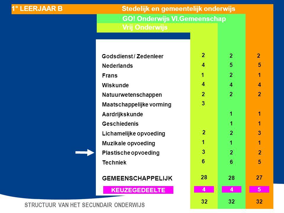 Nederlands 455 Frans 21 Wiskunde 4 44 Natuurwetenschappen 2 Maatschappelijke vorming 3 Aardrijkskunde 11 Geschiedenis 11 Lichamelijke opvoeding 2 23 M