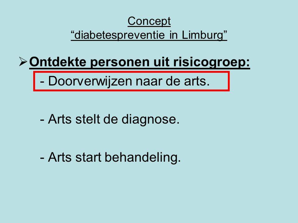 Concept diabetespreventie in Limburg  Ontdekte personen uit risicogroep: - Doorverwijzen naar de arts.