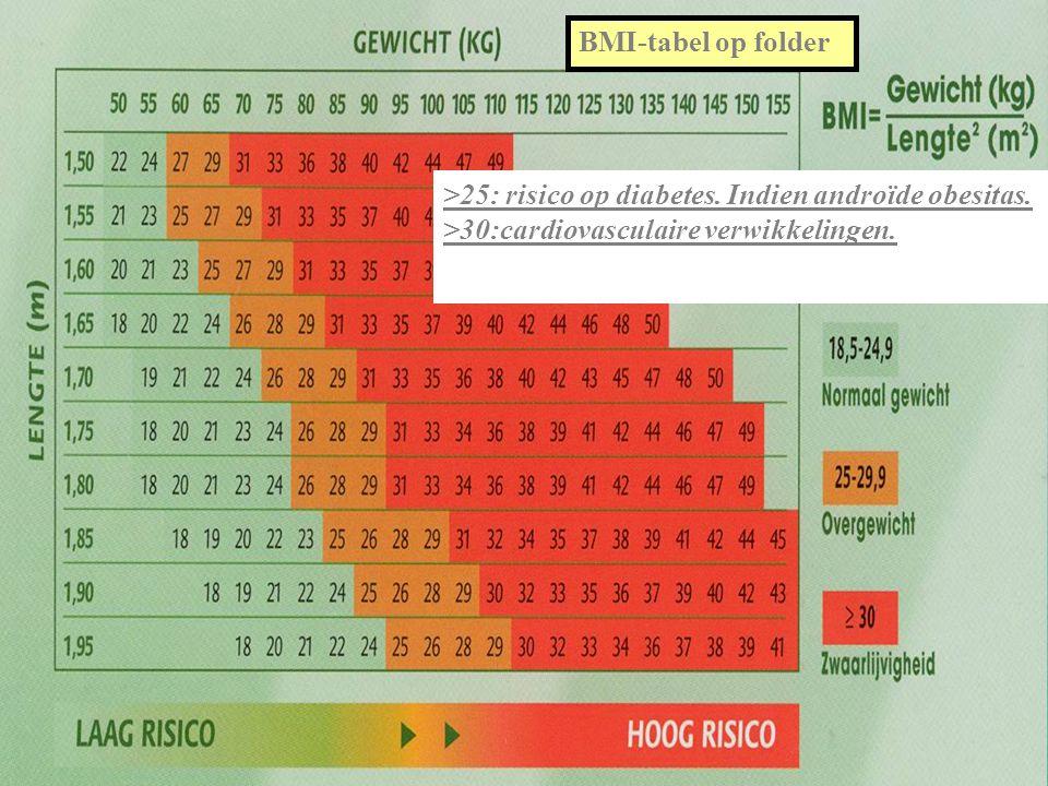 >25: risico op diabetes.Indien androïde obesitas.