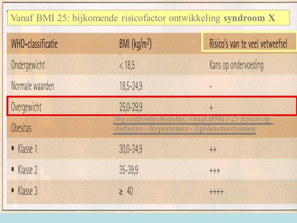 Vanaf BMI 25: bijkomende risicofactor ontwikkeling syndroom X Bij androide obesitas: vanaf BMI >25 risico op diabetes – hypertensie - lipidenstoornissen