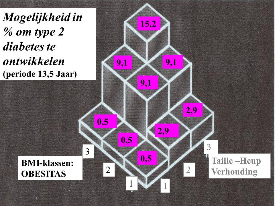 Taille –Heup Verhouding BMI-klassen: OBESITAS Mogelijkheid in % om type 2 diabetes te ontwikkelen (periode 13,5 Jaar) 15,2 9,1 0,5 2,9 2 1 3 1 2 3