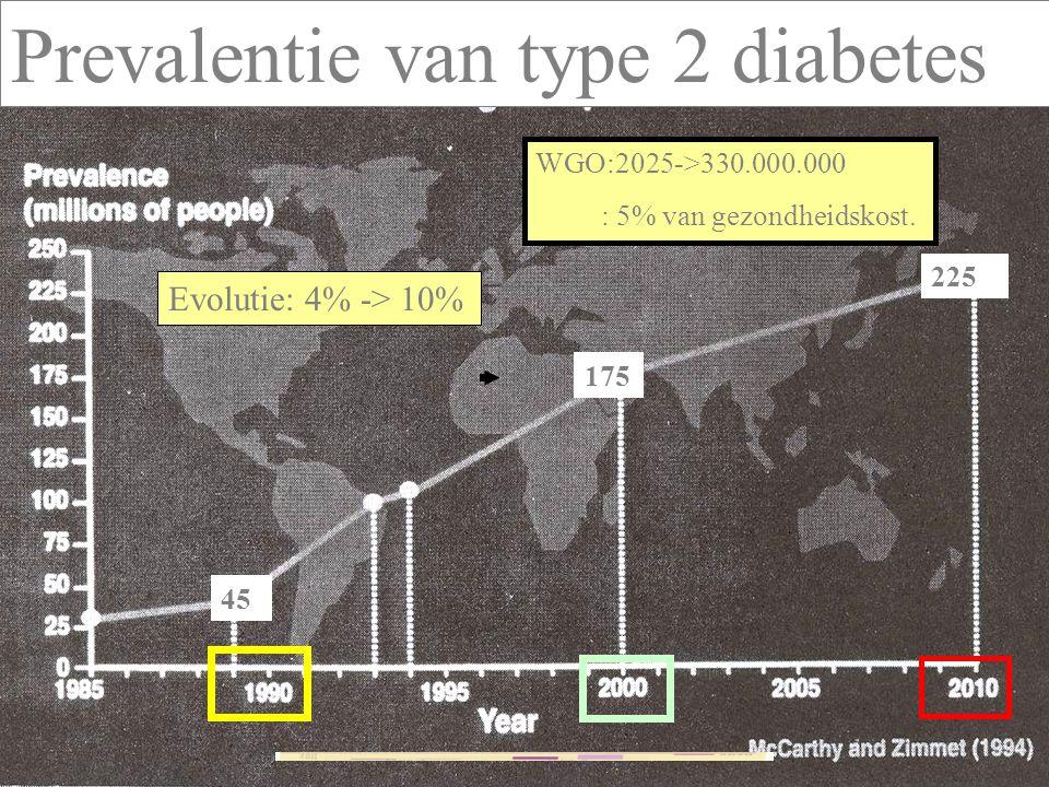 X 1OOO Cijfers in België: 2000 – 2010: stijging met 180.000 diabetici!(vnl type-2)