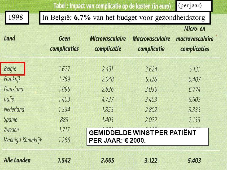 1998 In België: 6,7% van het budget voor gezondheidszorg (per jaar) GEMIDDELDE WINST PER PATIËNT PER JAAR: € 2000.