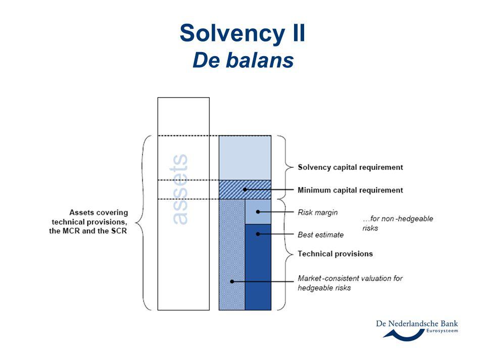 Solvency II De balans
