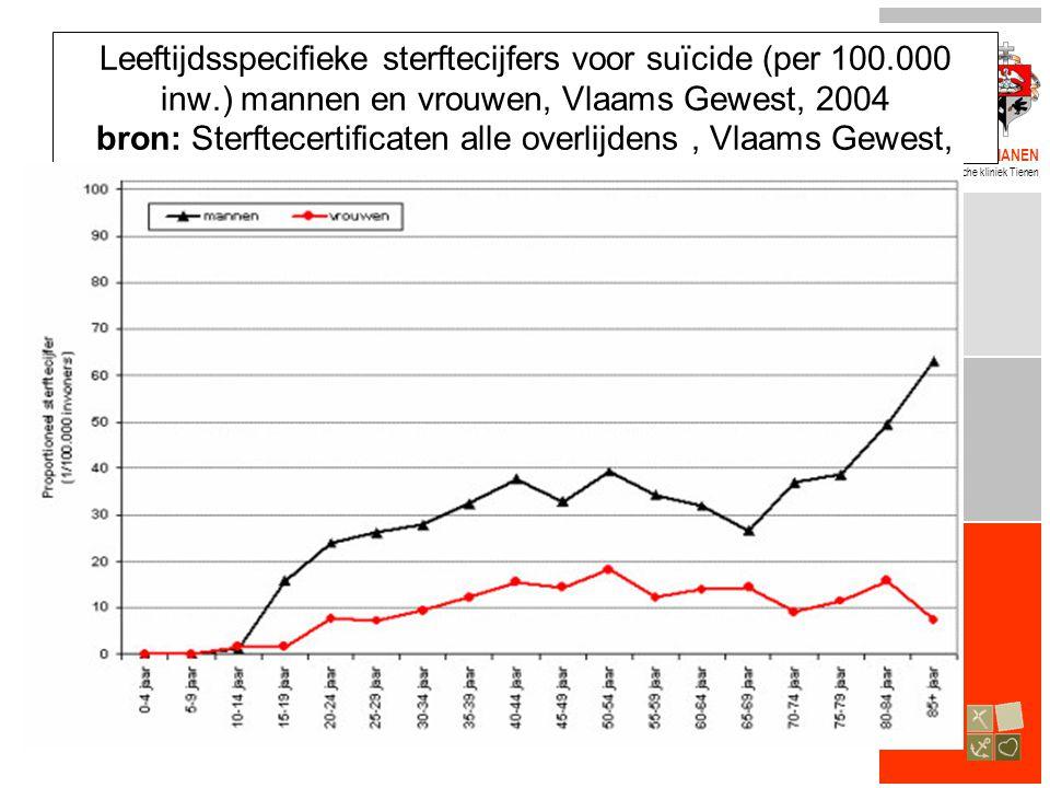 BROEDERS ALEXIANEN Psychiatrische kliniek Tienen Leeftijdsspecifieke sterftecijfers voor suïcide (per 100.000 inw.) mannen en vrouwen, Vlaams Gewest,