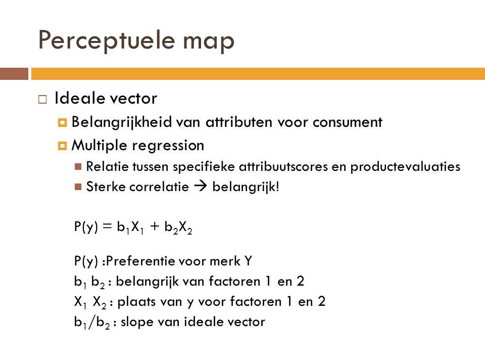 Perceptuele map  Ideale vector  Belangrijkheid van attributen voor consument  Multiple regression  Relatie tussen specifieke attribuutscores en productevaluaties  Sterke correlatie  belangrijk.
