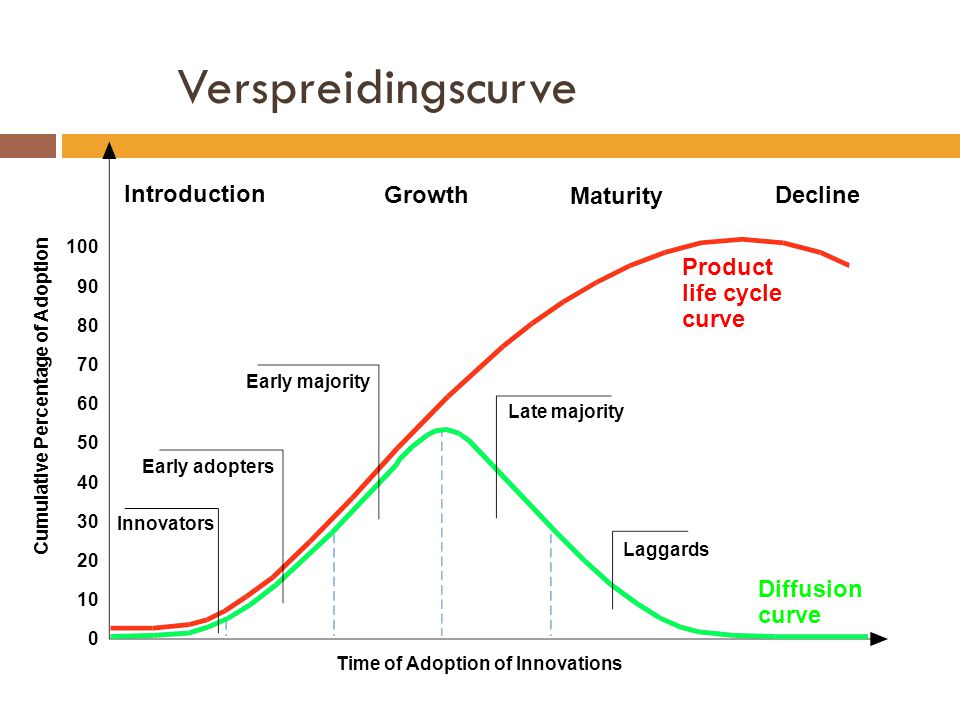 Verspreidingscurve Innovators Early adopters Early majority Late majority Laggards Product life cycle curve Diffusion curve Cumulative Percentage of Adoption 100 90 80 70 60 50 40 30 20 10 0 Introduction Growth Maturity Decline Time of Adoption of Innovations