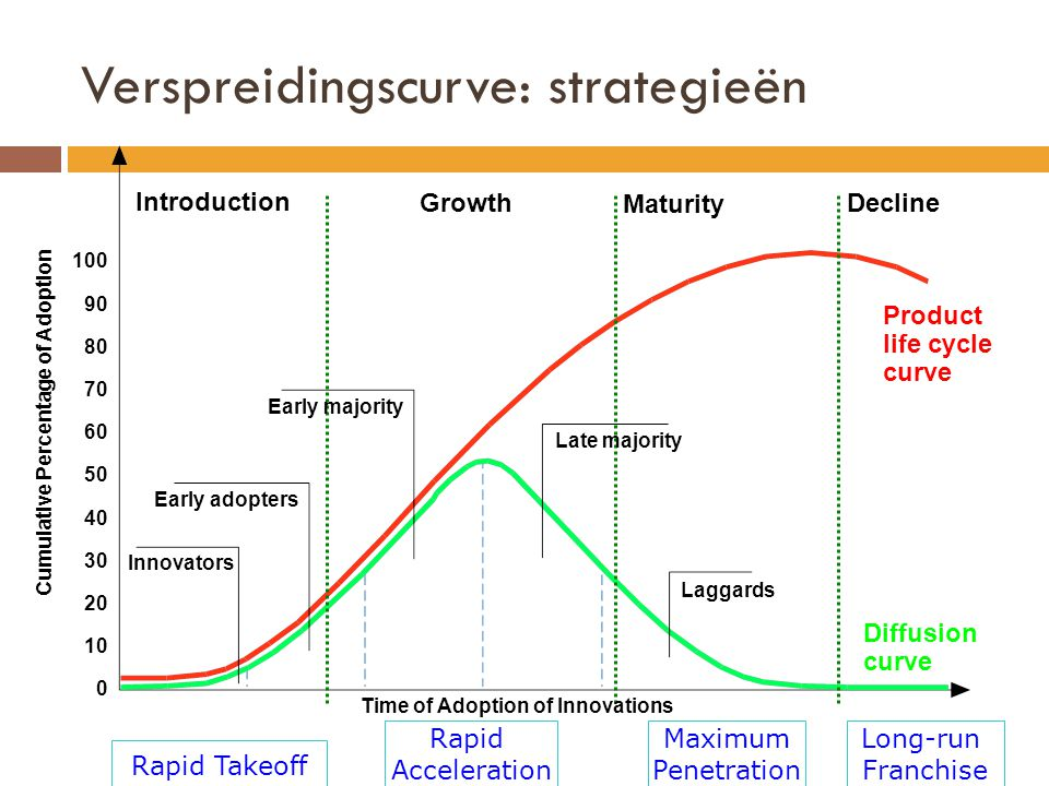 Rapid Acceleration Verspreidingscurve: strategieën Long-run Franchise Innovators Early adopters Early majority Late majority Laggards Product life cycle curve Diffusion curve Cumulative Percentage of Adoption 100 90 80 70 60 50 40 30 20 10 0 Introduction Growth Maturity Decline Time of Adoption of Innovations Rapid Takeoff Maximum Penetration