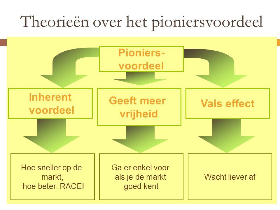 Theorieën over het pioniersvoordeel Pioniers- voordeel Inherent voordeel Geeft meer vrijheid Vals effect Hoe sneller op de markt, hoe beter: RACE.
