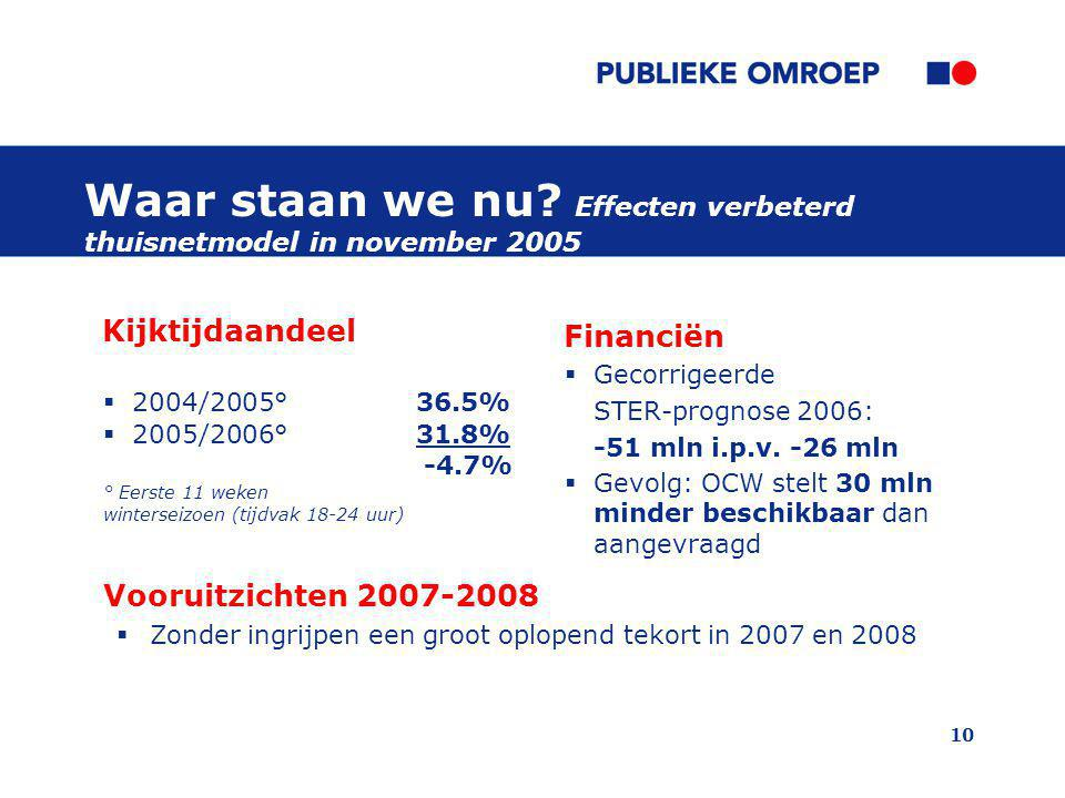 10 Waar staan we nu? Effecten verbeterd thuisnetmodel in november 2005 Financiën  Gecorrigeerde STER-prognose 2006: -51 mln i.p.v. -26 mln  Gevolg: